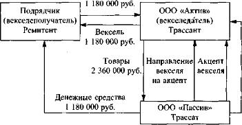 учет облигаций федерального займа