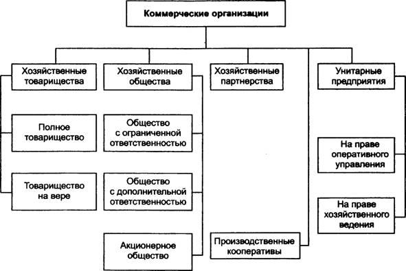 организация финансов коммерческих и некоммерческих организаций