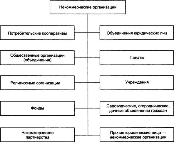 классификация расходов некоммерческой организации