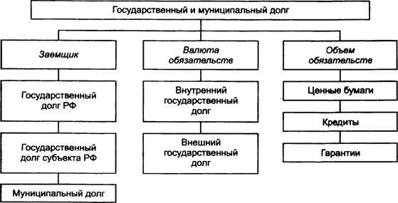 субъект в государственной форме кредита