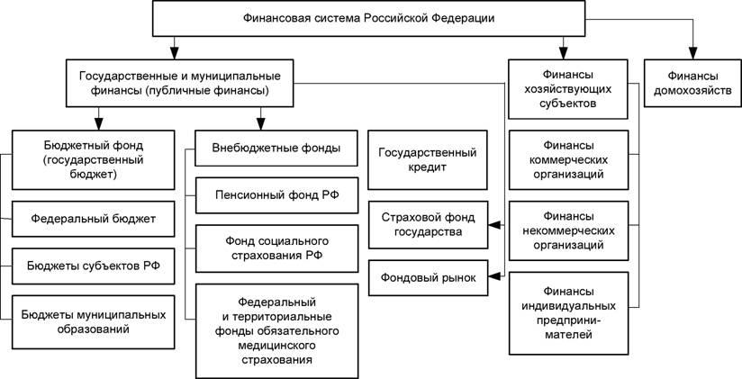 государственный и муниципальный кредит общая характеристика