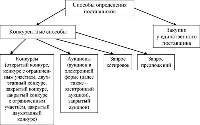 Процедура проведения электронного и закрытого аукциона реферат 4865