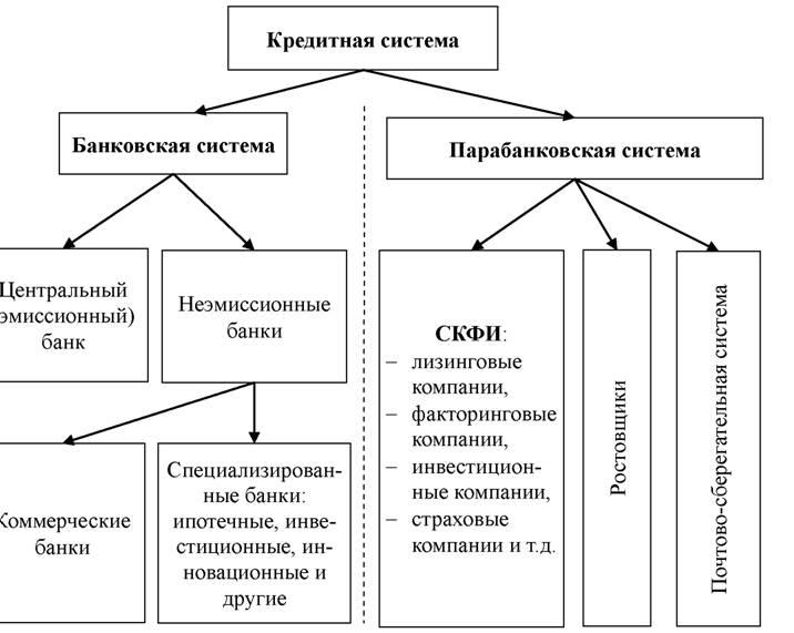 Роль коммерческих банков в кредитно банковской системе