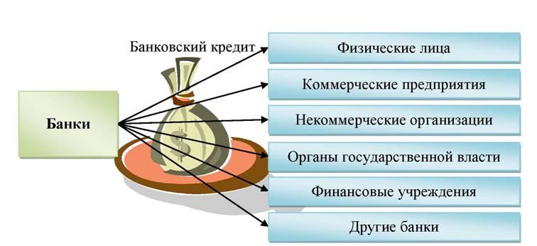 Кредит у петровича личный кабинет
