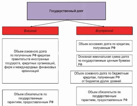 Формы государственного кредита государственный долг